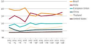 Thai Sugar Price Chart Sugar March Quarter 2019 Department Of Agriculture