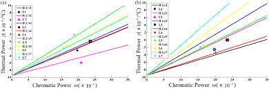 Osa Optical Athermalization In The Visible Waveband Using
