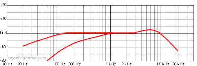 Neumann Km184 Frequency Response Chart Neumann U 87 Ai Recordinghacks Com