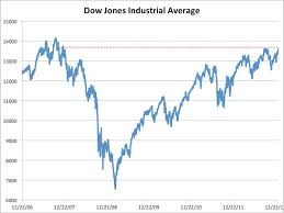Dow Jones Quote Impressive Dow Jones Past Highest Close Since 48 Business Insider