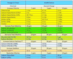 Pool Chemical Dosage Chart In 2019 Swimming Pool