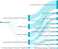 designer career path web and graphic designers career opportunities common career paths web developer