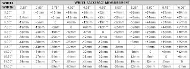 Wheel Offset Chart Bolt Pattern Mitsubishi Lancer Chart