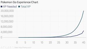 Pokemon Go Experience Chart