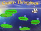презентация города россии 2 класс