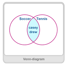 Example Of Venn Diagram What Is Venn Diagram Definition Facts Example