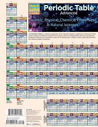 Periodic Table Advance - Academic (updated & Expansion) | Cuesta ...