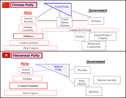 Chinese Communist Party Organization Chart 1 Comparison Of Communist Party And Government Structure