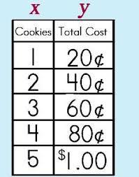 Direct Variation Chart Snowmobile Kenken Puzzle Education Math Worksheets