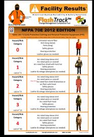 Ppe Category Level Chart Arc Flash Ppe Chart 2015 Www Bedowntowndaytona Com