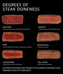 Steak Doneness Chart Degrees Of Steak Doneness Chart This Is A Great Visual Aid