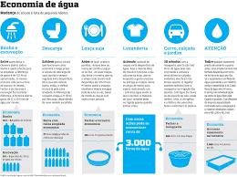 Resultado de imagem para economize agua