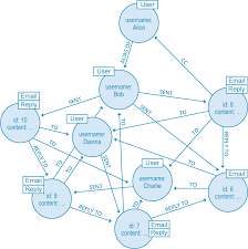Chart Database Graph Databases For Beginners Graph Theory Predictive