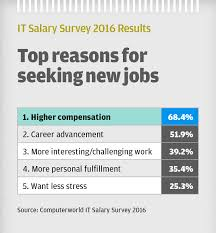 security salary survey with all eyes on security talent shortage sends salaries
