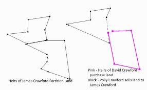 Heartland Genealogy: Using Land to Verify Heirs