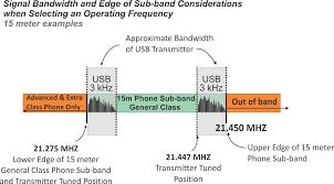 Ham Radio Bandwidth Chart Hf Operations