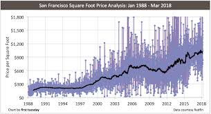 Foot History Chart California Price Per Square Foot Analysis First Tuesday