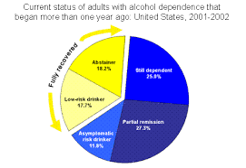 Alcohol Abuse Chart 2001 2002 Survey Finds That Many Recover From Alcoholism