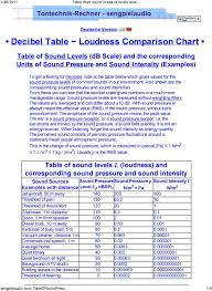 Sound Level Comparison Chart Decibel Table Loudness Comparison Chart Pdf Free Download