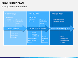 30 60 90 Day Plan Template Powerpoint (2) | Popular Samples Templates