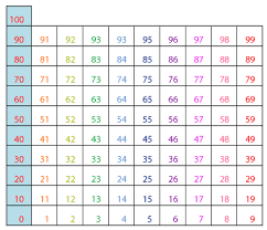 Patterns On A Hundreds Chart Video Hundreds Chart Multiplication Patterns Guruparents