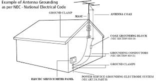 tv antenna grounding diagram tv image wiring diagram similiar roof antenna grounding keywords on tv antenna grounding diagram