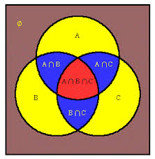 math forum  macpow   venn symmetrythe traditional venn diagram on three sets is symmetric  in the sense that one set is represented by a circle  and that circle is rotated about a point to