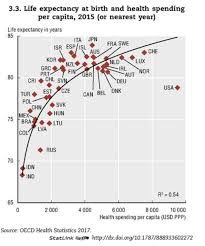 Medical Equipment Life Expectancy Chart These Countries Spend The Most On Healthcare But Do They