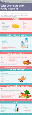 Pregnancy Fish Chart Guide To Food And Drink During Pregnancy Pregnancy Birth