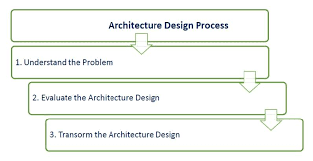principles of architecture software architecture and design key principles