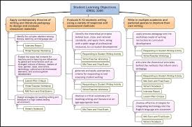 graphic display of student learning objectives profhacker  for