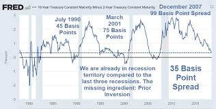 10 2 Year Treasury Yield Spread Chart Mish Shedlock Blog Yield Curve Gets Serious 10 Year To 7