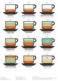 Coffee Drink Chart Version 2 In 2019 Espresso Drinks