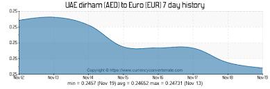 Dirham Euro Chart 8040 Aed To Eur Convert 8040 Uae Dirham To Euro Currency