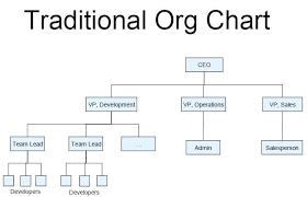 Non Profit Structure Flow Chart Restaurant Organizational Chart By Position Www