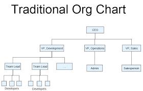 Restaurant Organizational Chart Job Description Restaurant Organizational Chart By Position Www