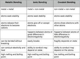 Ionic And Covalent Bonds Venn Diagram Trinity Schools Ionic And Metallic Bonding