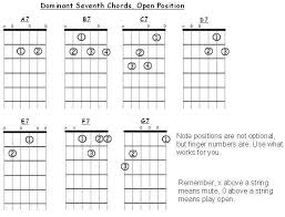 Dominant Seventh Chord Chart Open Position Seventh Chords For Guitar Freeguitarcourse Com