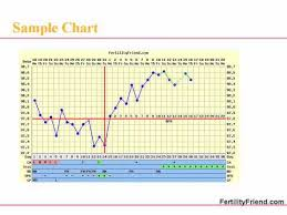 Basal Temp Chart Example Part Iii Fertility Chart Detecting Ovulation And Fertile Days Fertility Friend