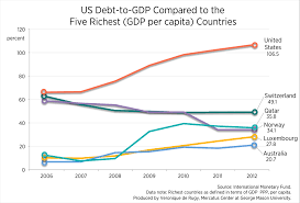 Gdp Chart By Country How Does The Us Debt Position Compare With Other Countries