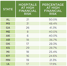 Study 16 Rural Hospitals In Ky At High Risk Of Closing 35