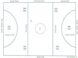 netball drills for kids   free netball court pdf download    netball court   labels   jpg