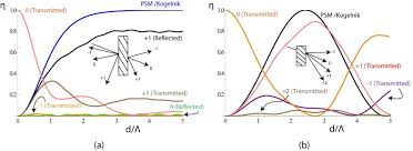 diffraction efficiency versus normalised grating thickness according to rigorous coupled wave theory and compared to the