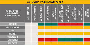 Galvanic Corrosion Cable Cleats Cmp Products Limited