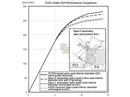 rhd nismo vq35de engine parts high compression ratio nismo vq35de engine parts high compression ratio cylinder head spec 2