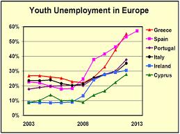 Безработица в Испании ВОПРОСИК Европа Рост безработицы молодежи