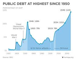 Interest On National Debt Chart Debt Bomb Ready To Blow The Greatest Threat To America All