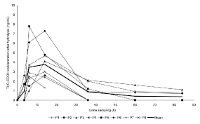 Thc Levels In Urine Chart Concentrations Of Thc Cooh In Urine After Alkaline