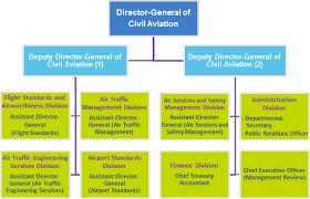 Civil Aviation Department Department Organisation