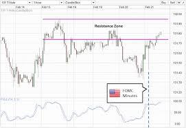 Us10y Long Term Yields Suggest Risk Aversion In Markets